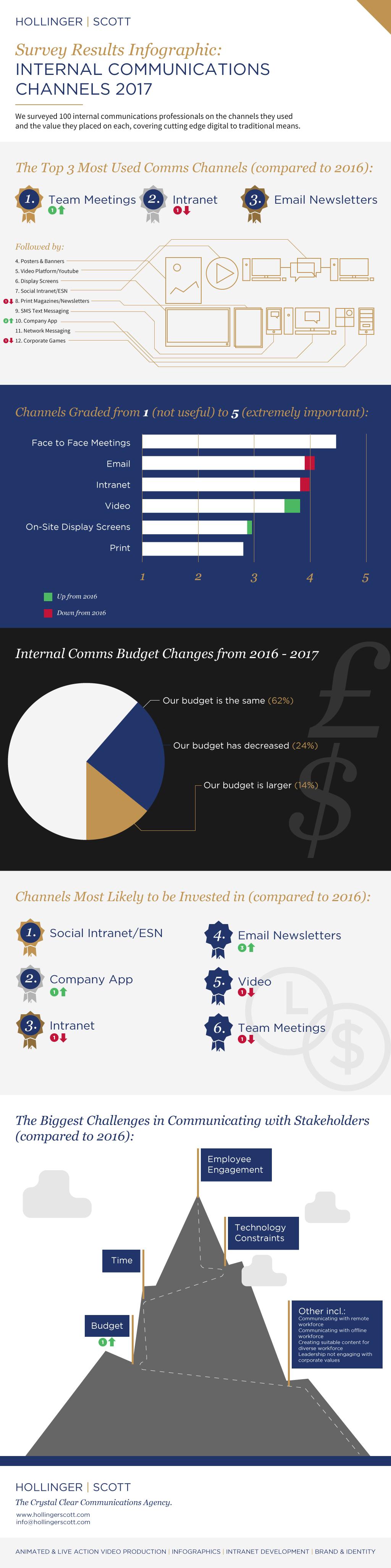 Internal Communications Survey 2017