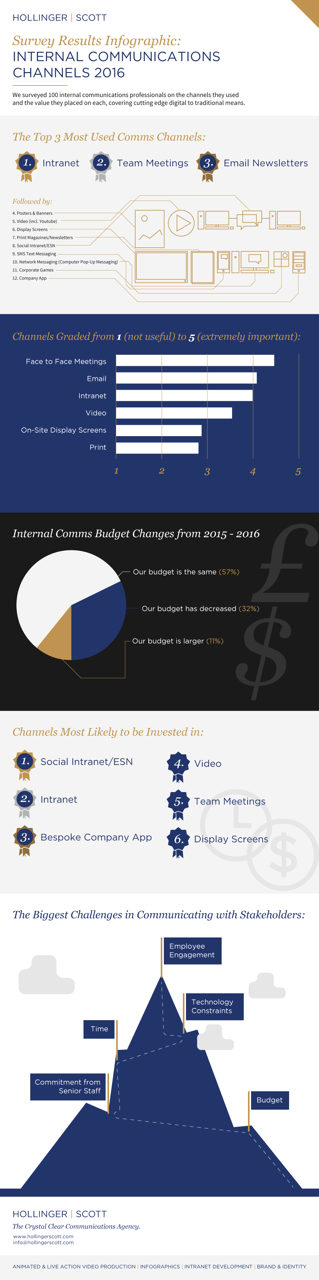 COMMS_CHANNELS_INFOGRAPHIC_V01